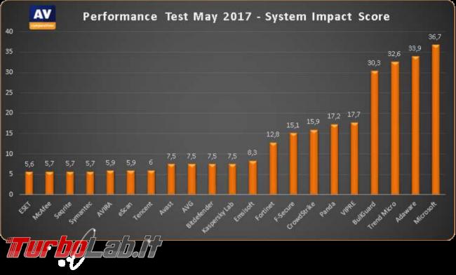 Quali antivirus rallentano PC? risultati AV-Comparatives Performance Test, Maggio 2017