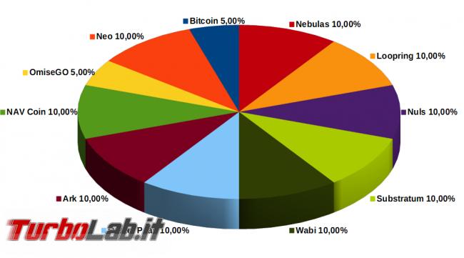 Quali criptovalute comprare? Meglio Bitcoin alternative? Guida costruire portafogli prudente, bilanciato aggressivo - 03 bitcoin criptovalute portafogli aggressivo
