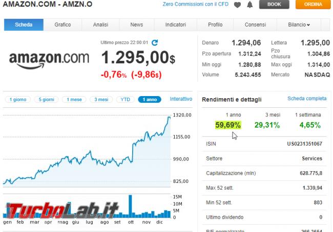 Quanto investire in bitcoin