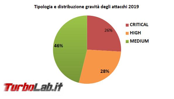 Rapporto Clusit attacchi informatici: situazione inaudita gravità - FrShot_1583573548