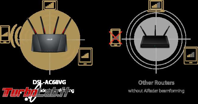 Recensione modem/router Asus DSL-AC68VG: massima potenza fascia alta (video)