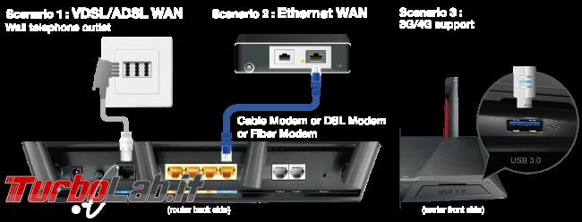 Recensione modem/router Asus DSL-AC68VG: massima potenza fascia alta (video) - asus DSL-AC68VG internet modes