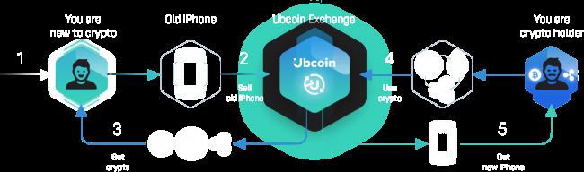 Recensione (review) Ubcoin - analisi progetto, opinione giudizio investire (video)