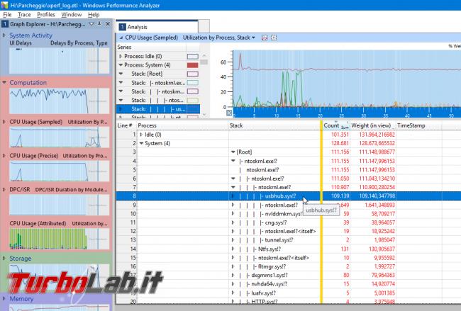 [risolto] Aiuto! problema processo System: alto uso CPU (50-100%) PC Windows lentissimo: come risolvere? Guida Windows Performance Toolkit - windows performance analyzer 3