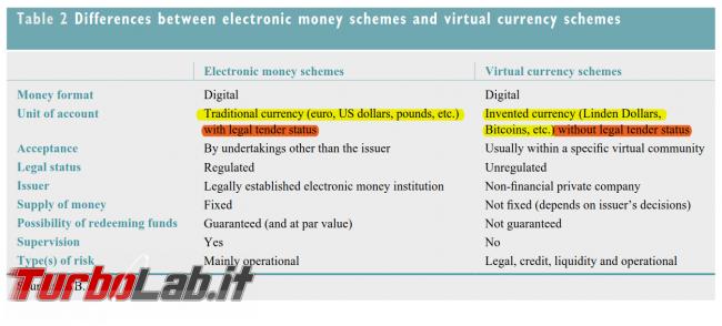 [risposto] Bitcoin è legale Italia oppure è illegale?