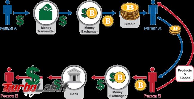 [risposto] Bitcoin è legale Italia oppure è illegale? - decentralized money