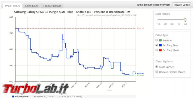 Samsung Galaxy S9 è vendita metà prezzo Amazon