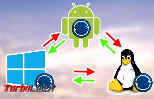Sfida: Resilio Sync (BitTorrent Sync) contro Dropbox, OneDrive, Google Drive - schema BitTorrent sync windows andorid linux