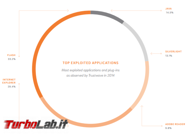 Si può fare meno Flash Player? - top-exploited-applications-in-2014
