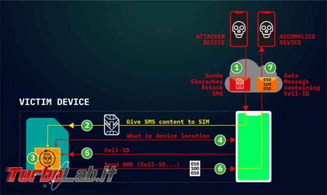 Simjacker attack: hacker localizzano cellulari inviano comandi SIM card - simjacker-attack-flow-800x478