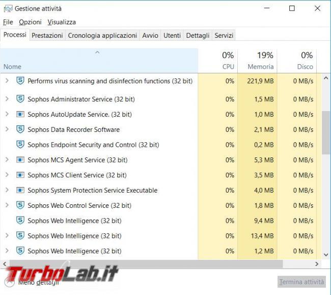 Sophos home prova TurboLab.it
