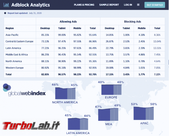 Test browser fingerprint: c'è davvero preoccuparsi? - statistica_adblock