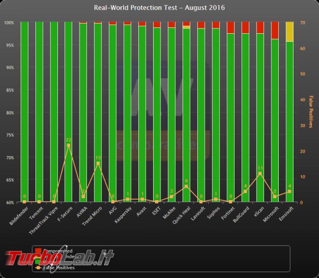 Test protezione, agosto 2016: vincono Bitdefender, Tencent Vipre