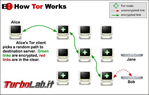 Tutela privacy: guida impedire tracciamento parte siti Web - Tor-onion-network
