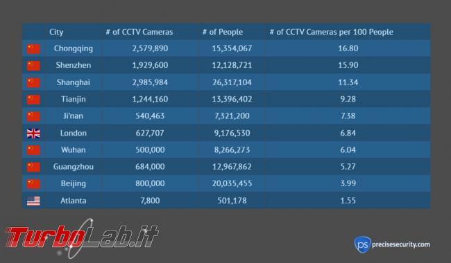 U.S.. hanno maggior numero telecamere sorveglianza pro capite mondo - 2019-12-06-image-11