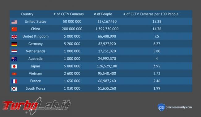 U.S.. hanno maggior numero telecamere sorveglianza pro capite mondo - 2019-12-06-image-9