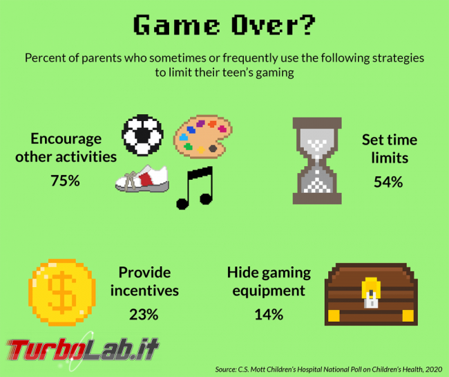 videogiochi fanno bene. Oppure no? - 2020-01-21-image-3