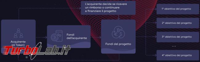 W12 token (ICO): recensione/review italiano - cos'è W12, come funziona, è buon investimento? (video)