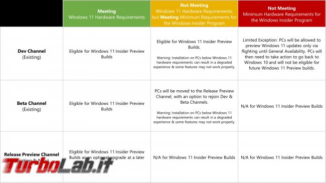 Windows 11: prima build Windows Insider è arrivo - HardwareChannels6_24-final