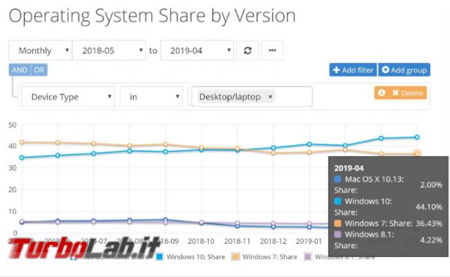 Windows 7 rimane popolare, nonostante imminente fine supporto - Annotazione 2019-05-03 164126